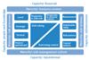 Types of capacity
