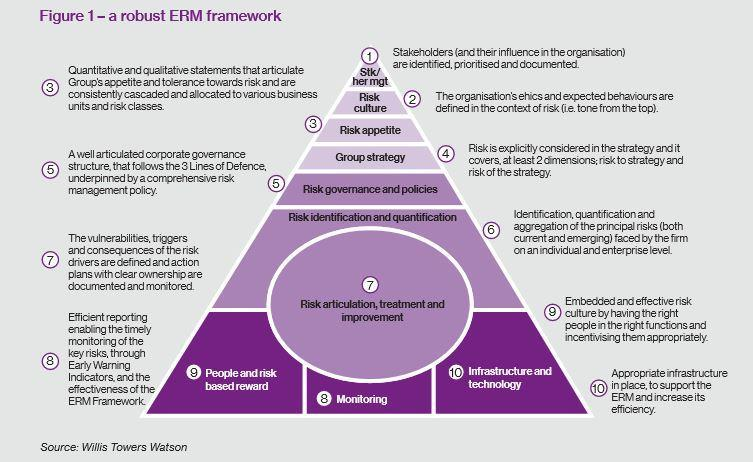 These Are The 9 Factors Driving Erm For Energy Firms