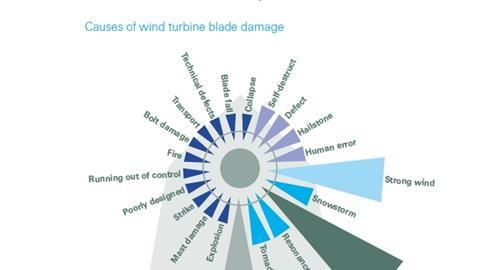 Causes if wind turbine blade damage
