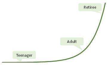 Opinion chart
