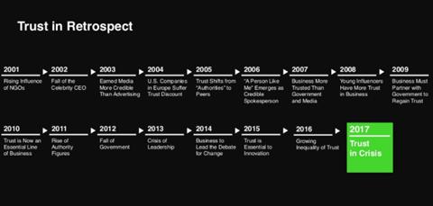 edelman trust 2001-17