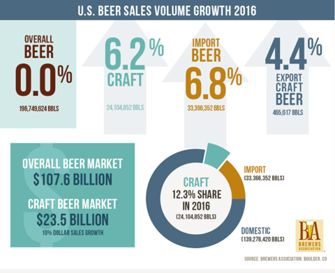 US beer sales growth