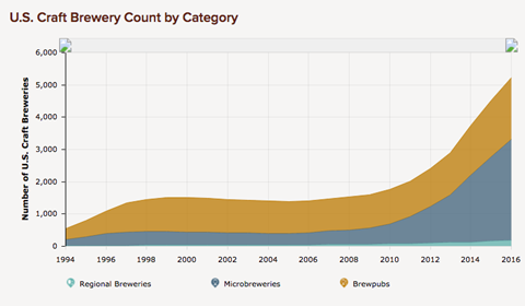 US craft breweries