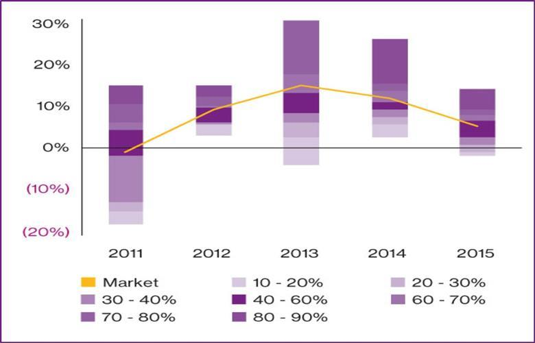 market analysis non life insurance in cyprus key